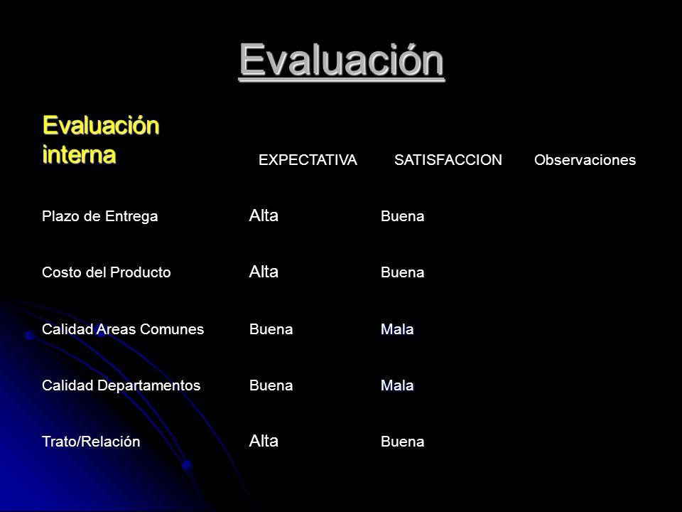 Evaluación Evaluación interna Alta EXPECTATIVA SATISFACCION