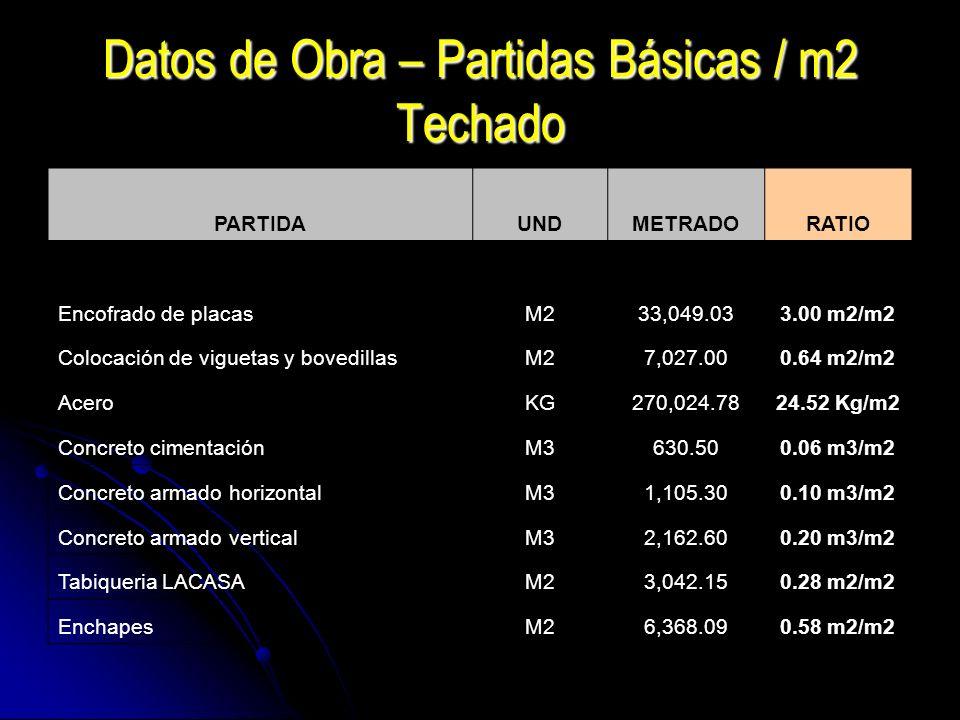 Datos de Obra – Partidas Básicas / m2 Techado