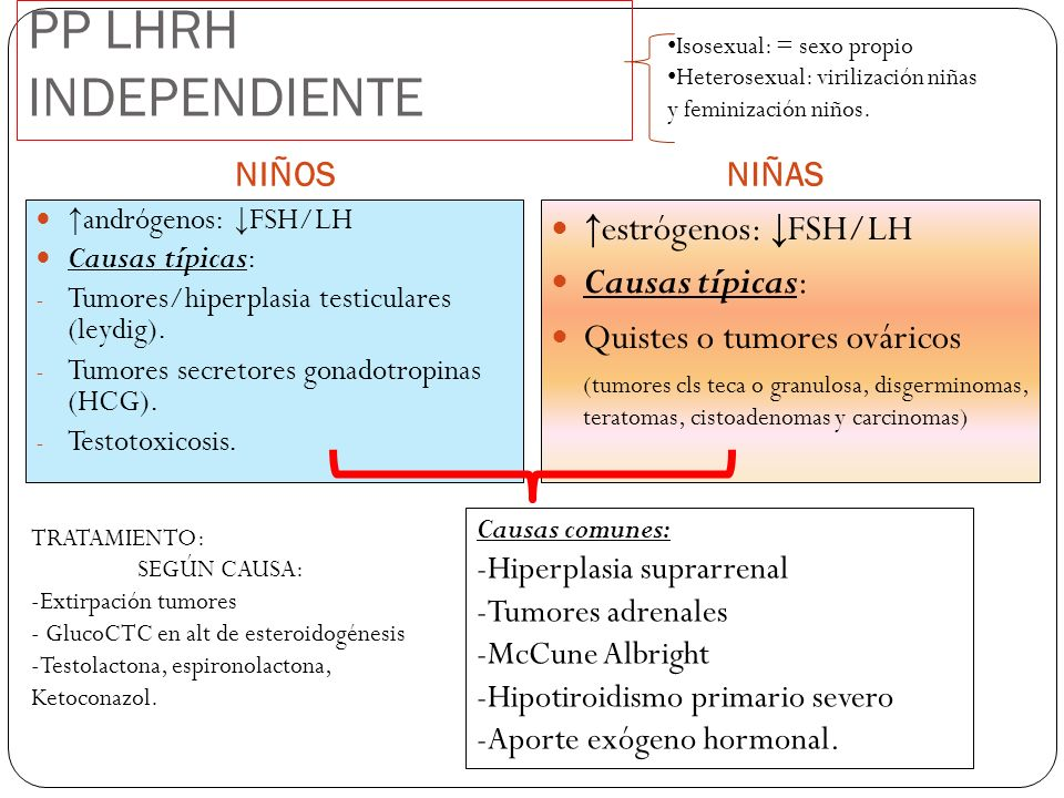PP LHRH INDEPENDIENTE ↑estrógenos: ↓FSH/LH Causas típicas: