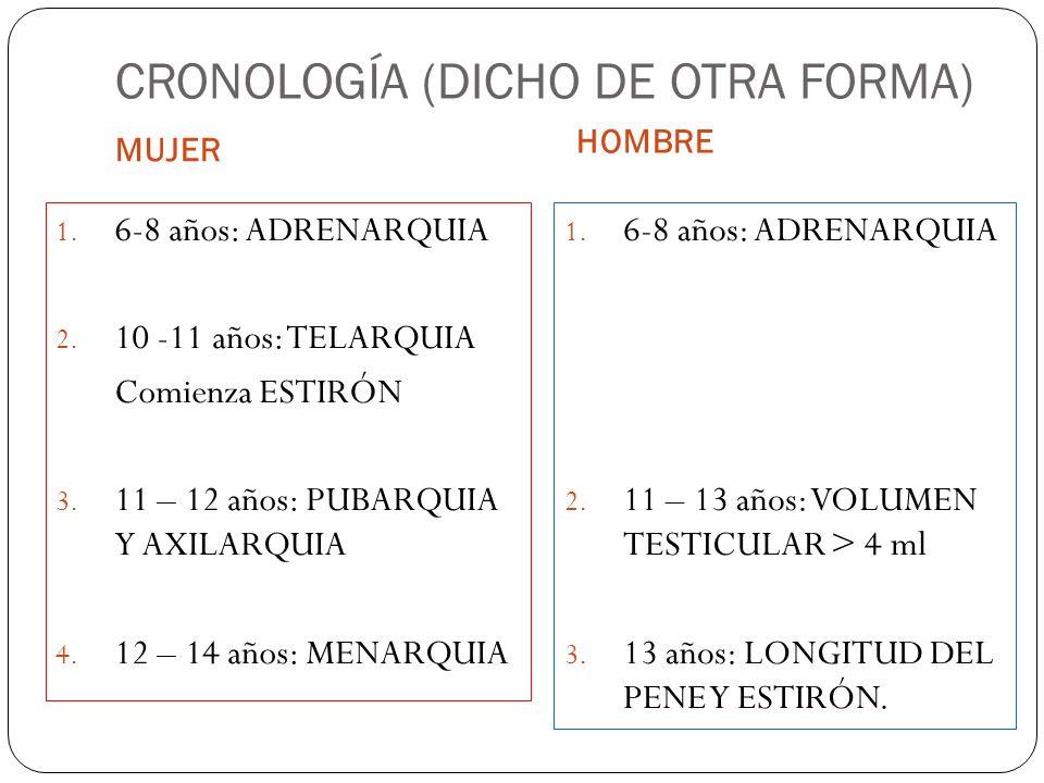 CRONOLOGÍA (DICHO DE OTRA FORMA)