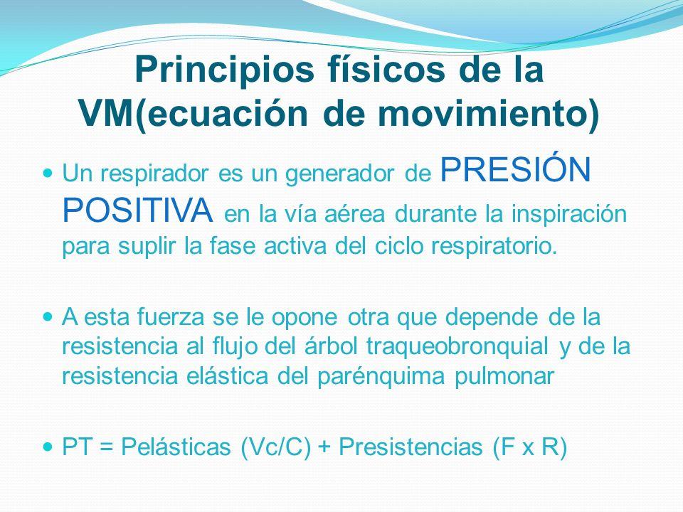 Principios físicos de la VM(ecuación de movimiento)