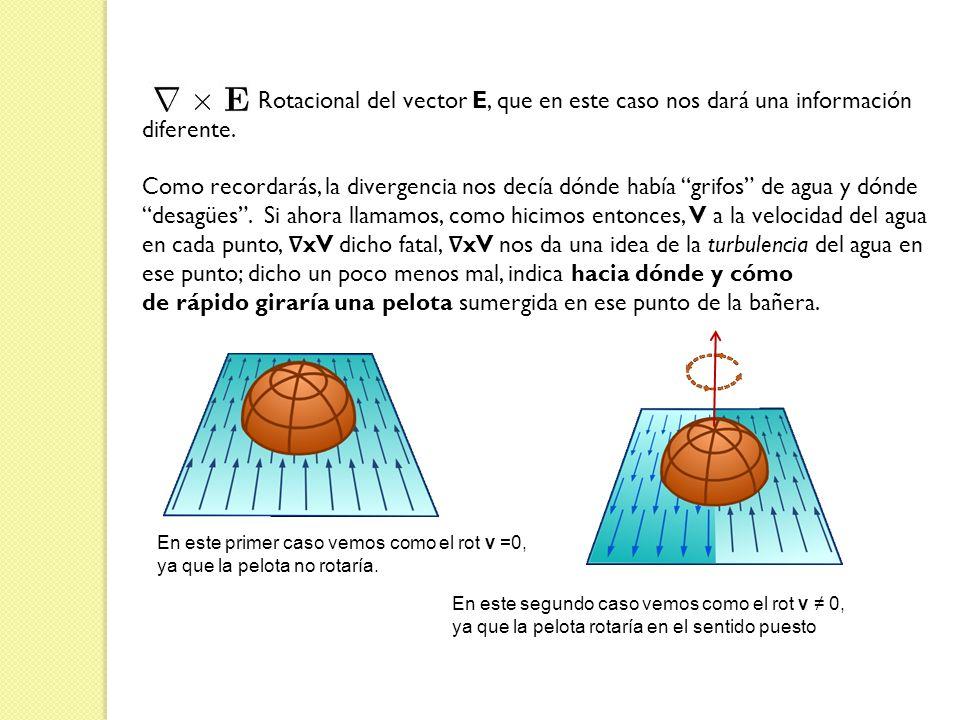 Rotacional del vector E, que en este caso nos dará una información