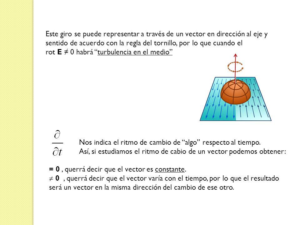 Este giro se puede representar a través de un vector en dirección al eje y