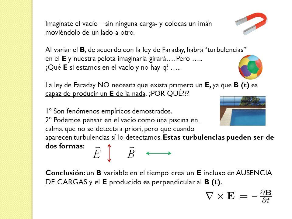 DE CARGAS y el E producido es perpendicular al B (t).
