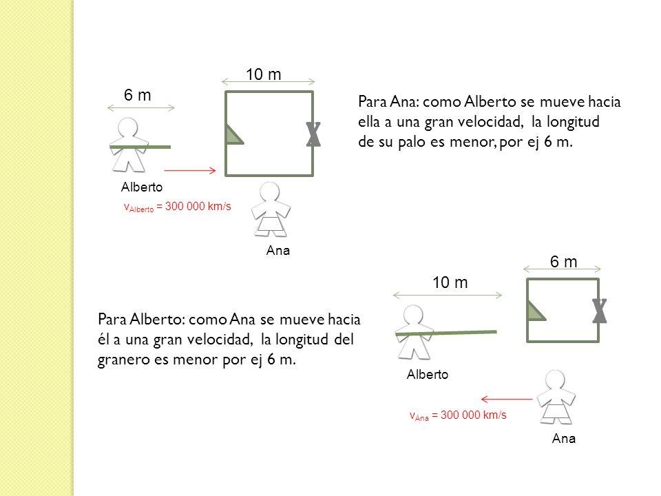 x x 10 m 6 m Para Ana: como Alberto se mueve hacia