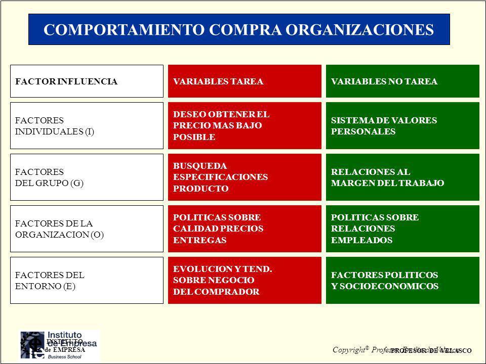COMPORTAMIENTO COMPRA ORGANIZACIONES