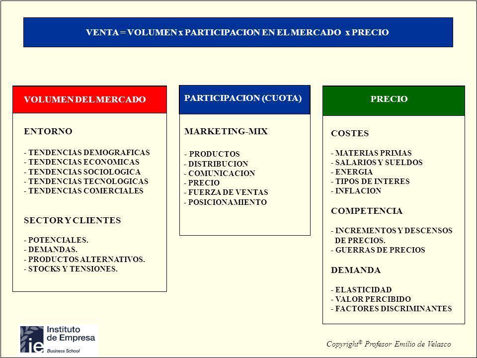 VENTA = VOLUMEN x PARTICIPACION EN EL MERCADO x PRECIO