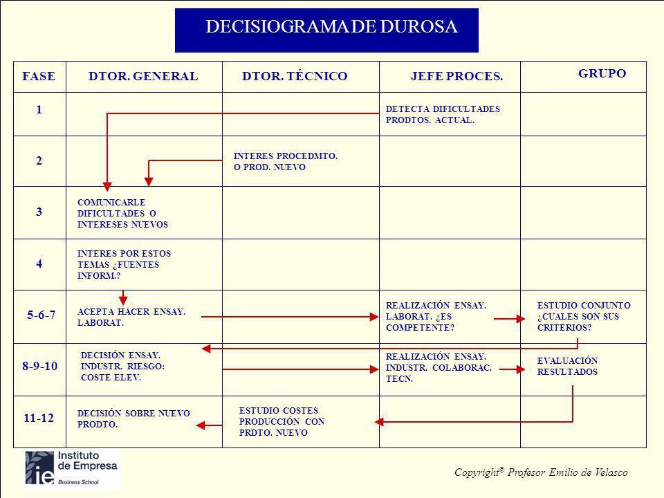 DECISIOGRAMA DE DUROSA