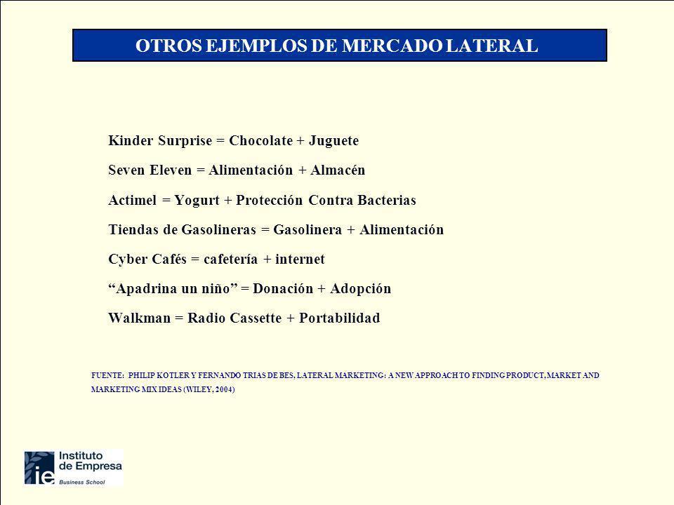 OTROS EJEMPLOS DE MERCADO LATERAL