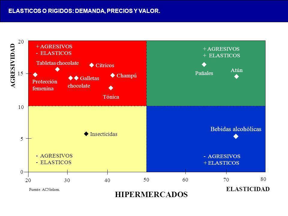 HIPERMERCADOS AGRESIVIDAD Bebidas alcohólicas  ELASTICIDAD