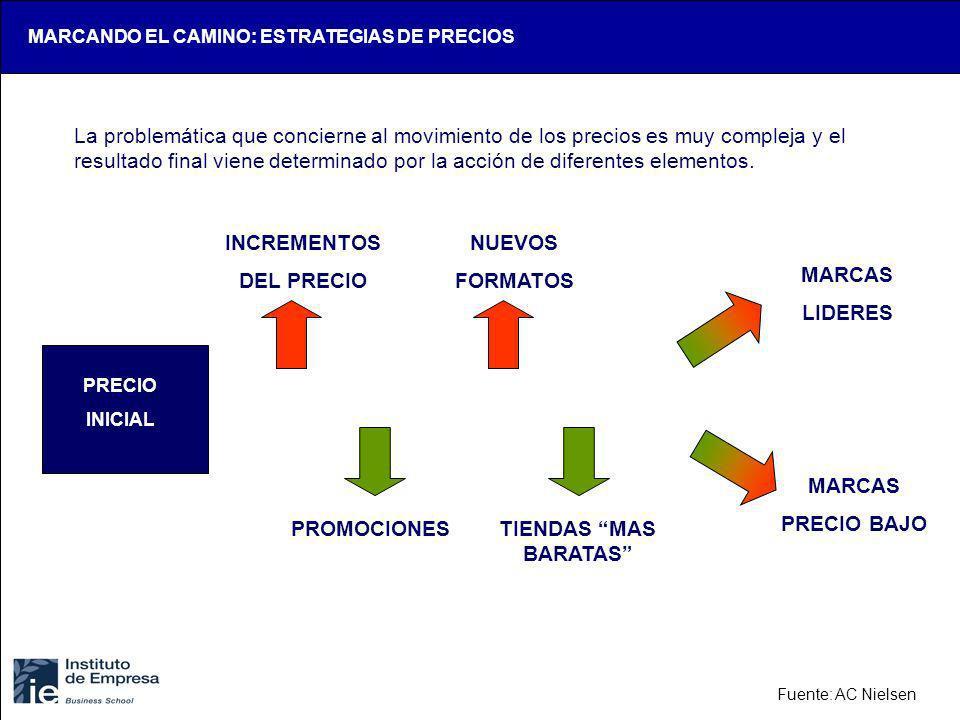 MARCANDO EL CAMINO: ESTRATEGIAS DE PRECIOS