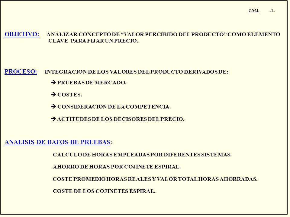 PROCESO: INTEGRACION DE LOS VALORES DEL PRODUCTO DERIVADOS DE: