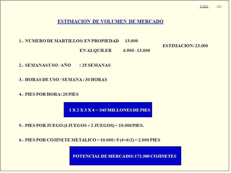 ESTIMACION DE VOLUMEN DE MERCADO