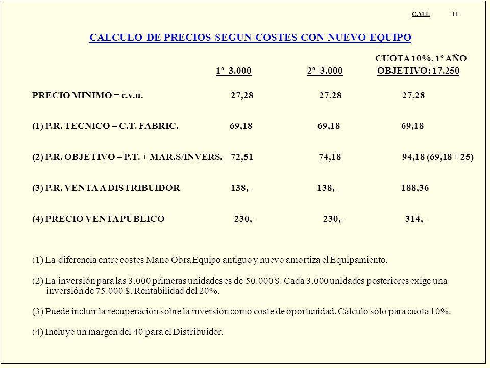 CALCULO DE PRECIOS SEGUN COSTES CON NUEVO EQUIPO