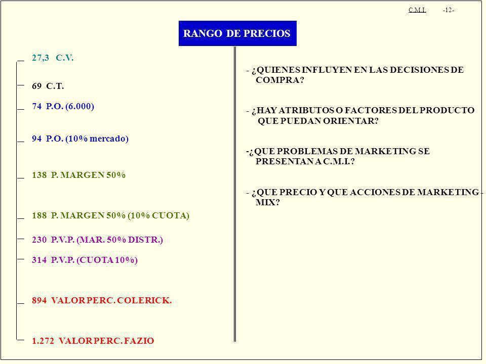 RANGO DE PRECIOS 27,3 C.V. - ¿QUIENES INFLUYEN EN LAS DECISIONES DE