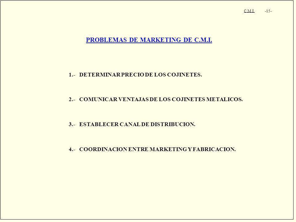 PROBLEMAS DE MARKETING DE C.M.I.