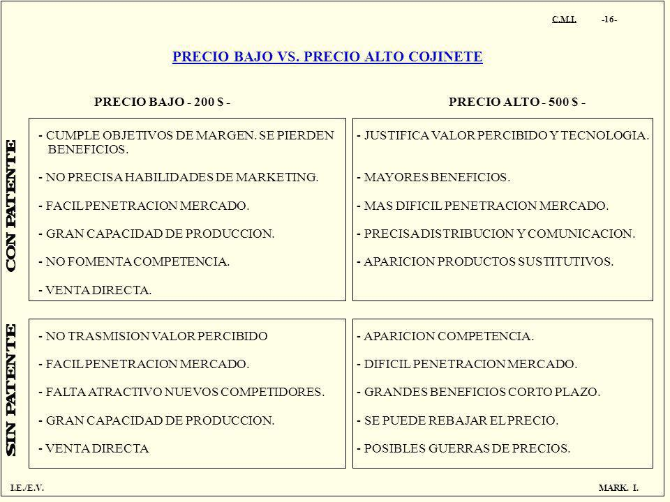 PRECIO BAJO VS. PRECIO ALTO COJINETE