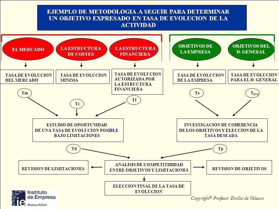 EJEMPLO DE METODOLOGIA A SEGUIR PARA DETERMINAR