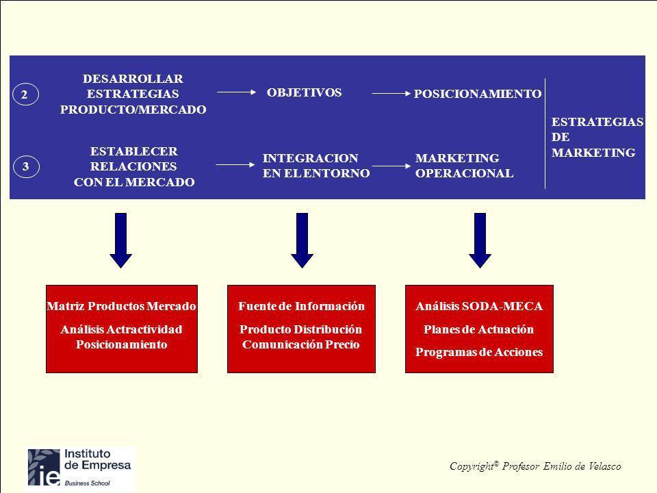 Matriz Productos Mercado Análisis Actractividad Posicionamiento