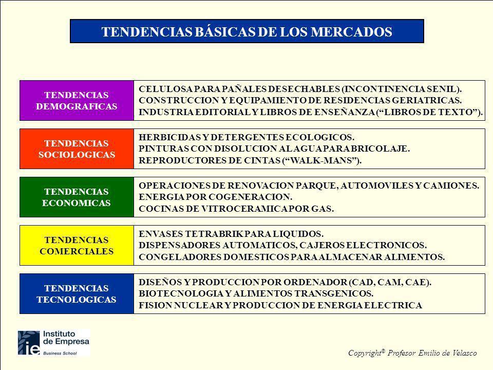 TENDENCIAS BÁSICAS DE LOS MERCADOS