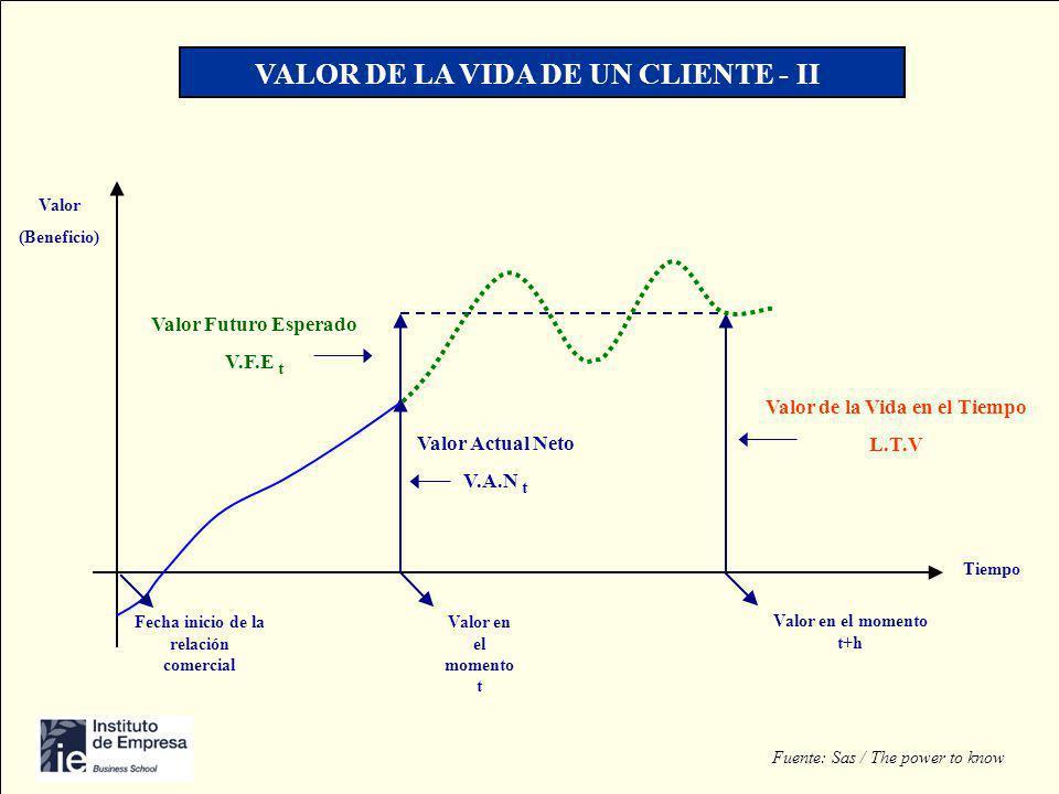 VALOR DE LA VIDA DE UN CLIENTE - II