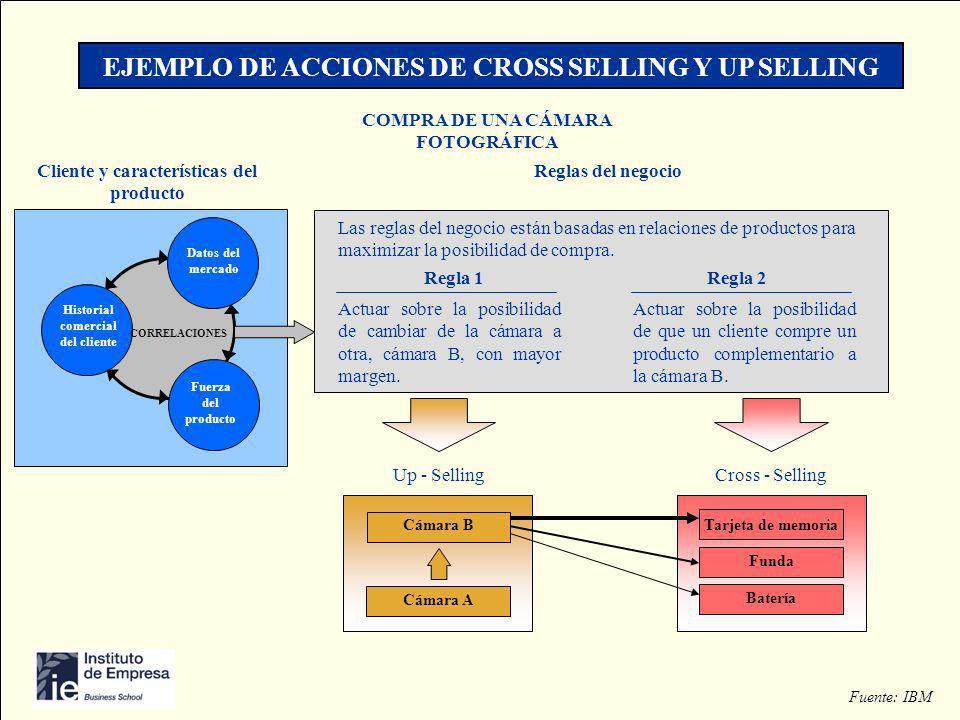 EJEMPLO DE ACCIONES DE CROSS SELLING Y UP SELLING