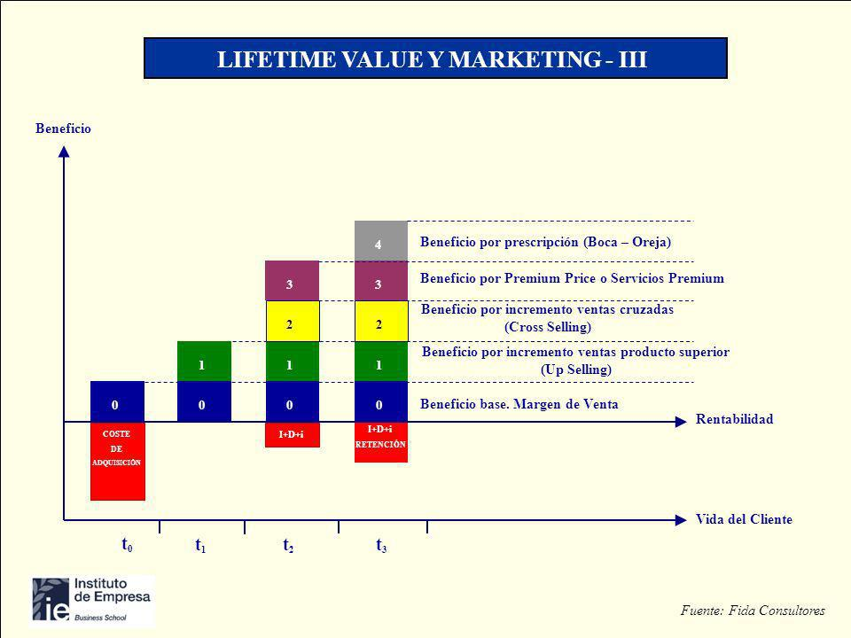 LIFE TIME VALUE Y MARKETING LIFETIME VALUE Y MARKETING - III
