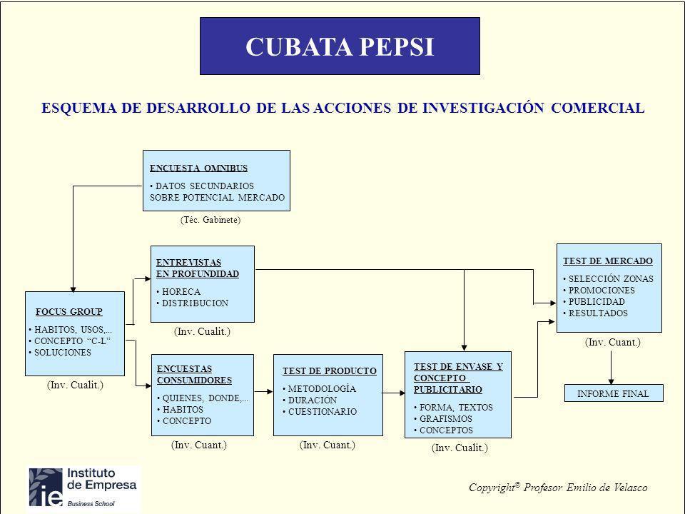 CUBATA PEPSIESQUEMA DE DESARROLLO DE LAS ACCIONES DE INVESTIGACIÓN COMERCIAL. FOCUS GROUP. HABITOS, USOS,...
