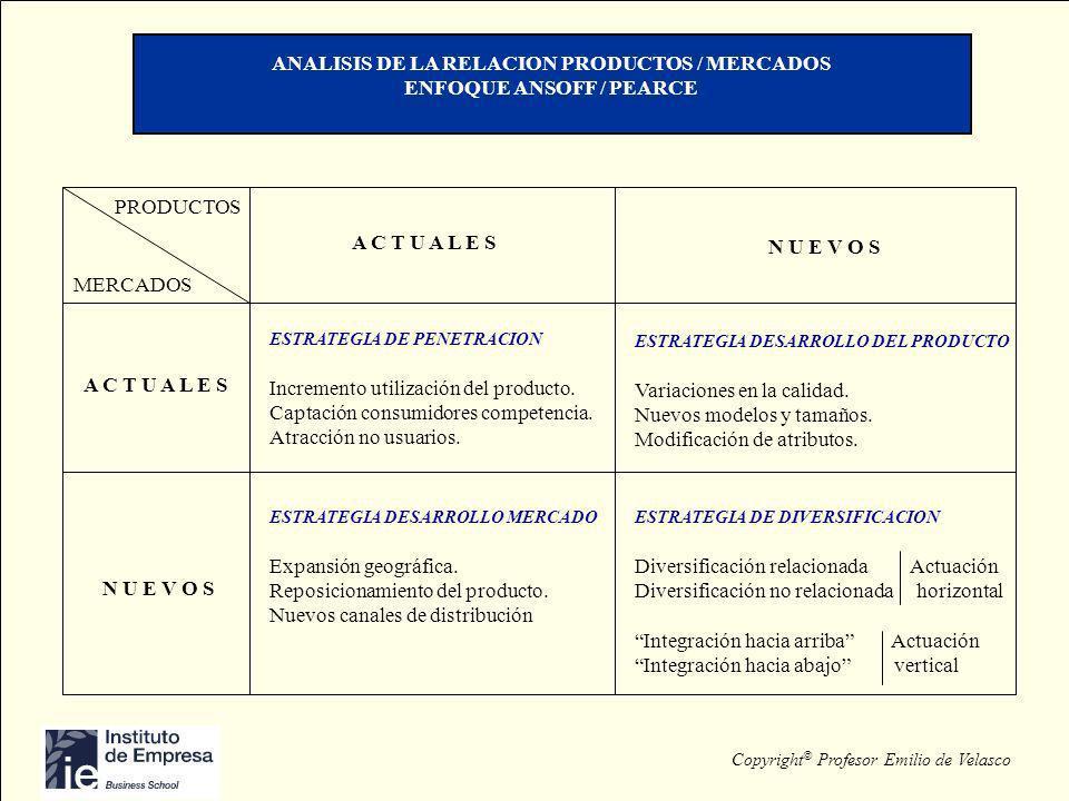 ANALISIS DE LA RELACION PRODUCTOS / MERCADOS ENFOQUE ANSOFF / PEARCE