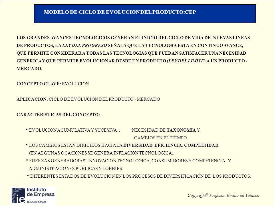 MODELO DE CICLO DE EVOLUCION DEL PRODUCTO:CEP