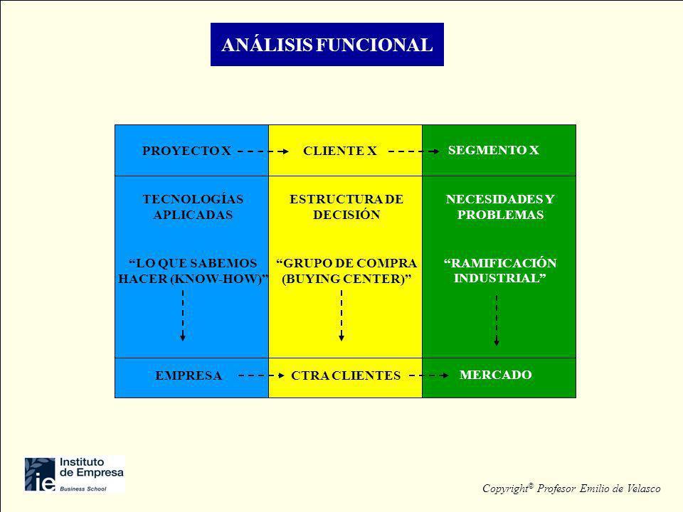 ANÁLISIS FUNCIONAL PROYECTO X TECNOLOGÍAS APLICADAS