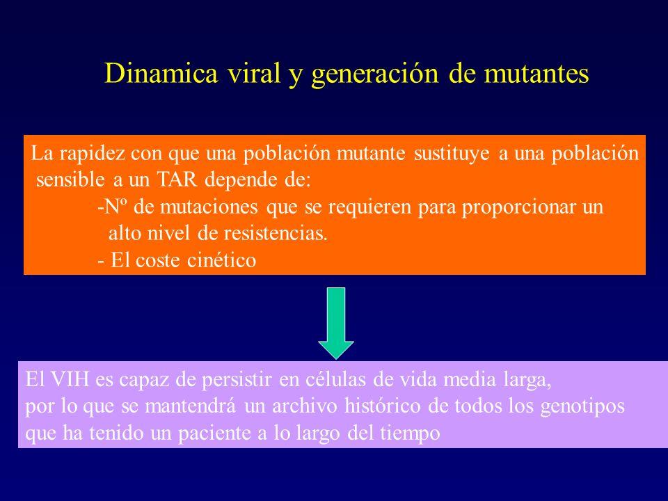 Dinamica viral y generación de mutantes