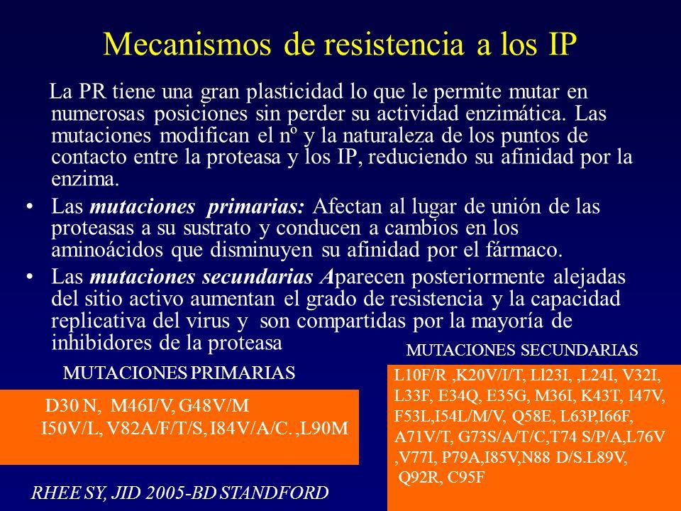 Mecanismos de resistencia a los IP