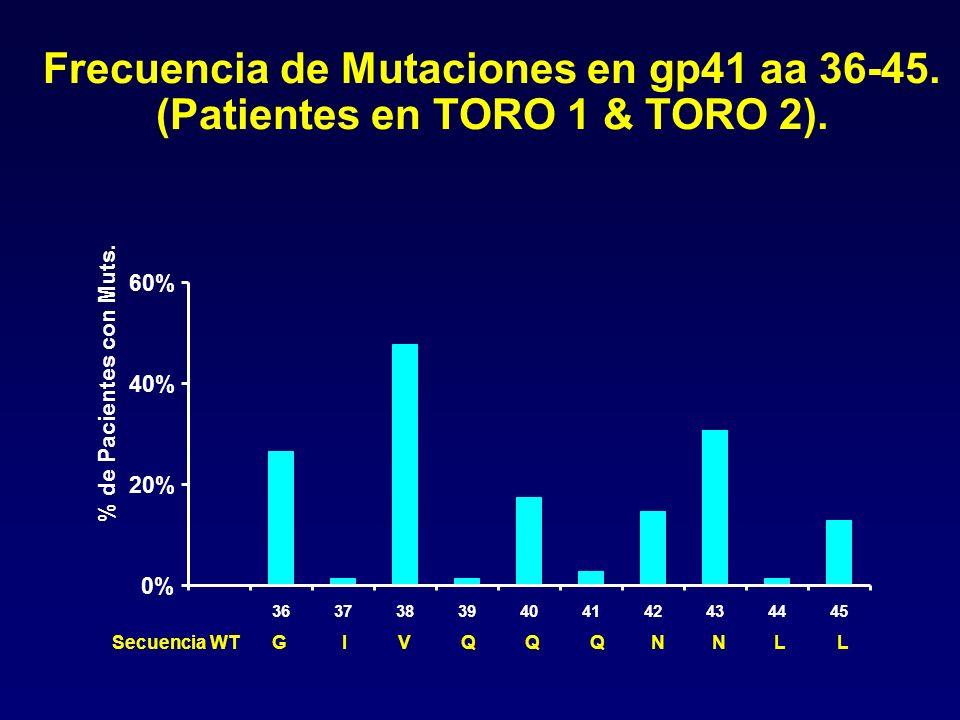 Frecuencia de Mutaciones en gp41 aa 36-45