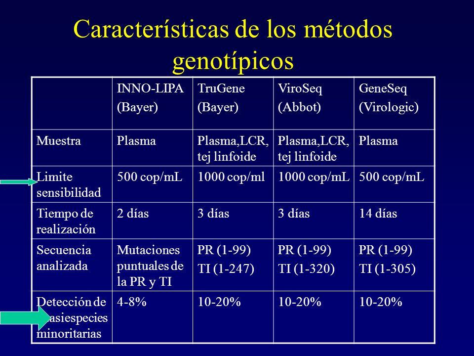 Características de los métodos genotípicos