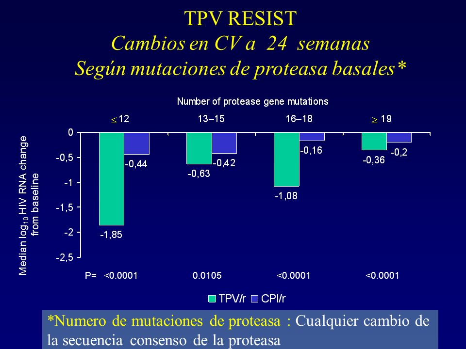 Median log10 HIV RNA change from baseline