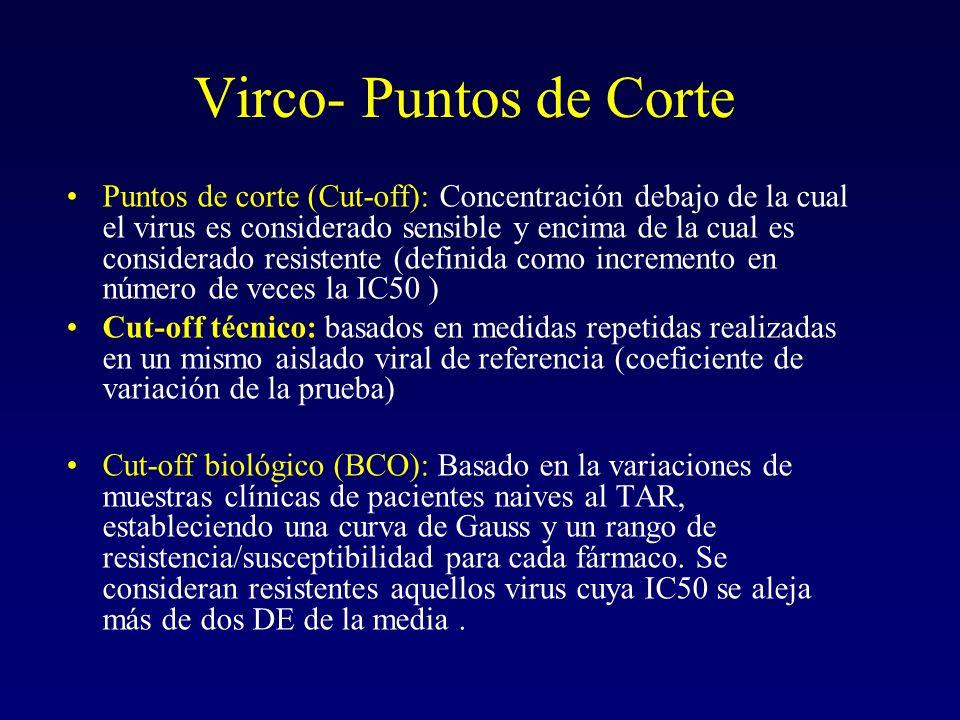 Virco- Puntos de Corte