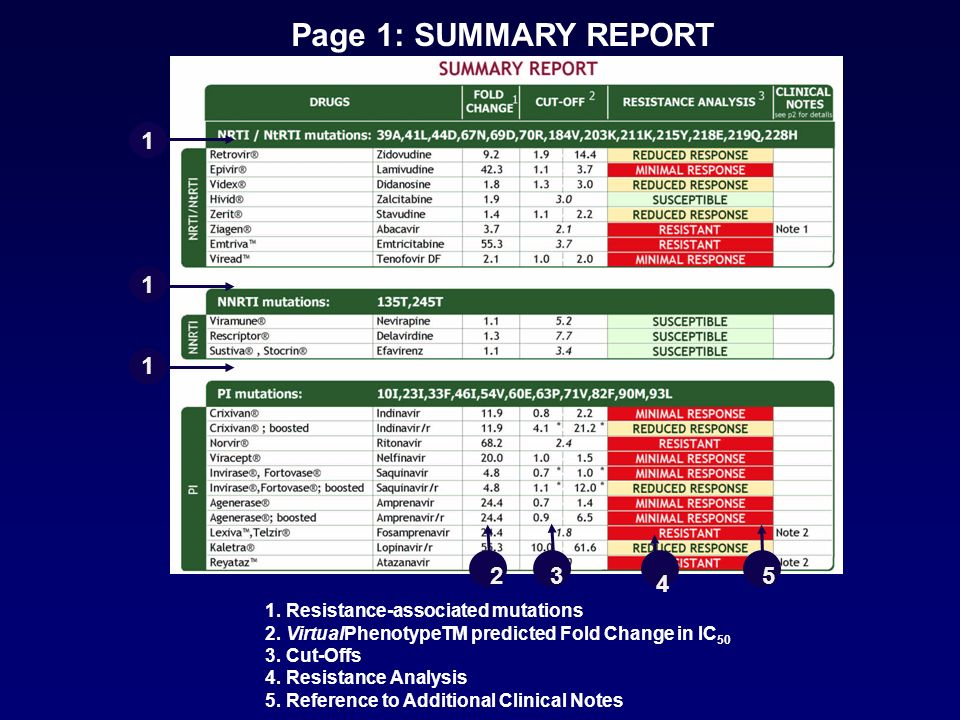 Page 1: SUMMARY REPORT 1. 1. 1. 2. 3. 5. 4. 1. Resistance-associated mutations. 2. VirtualPhenotypeTM predicted Fold Change in IC50.