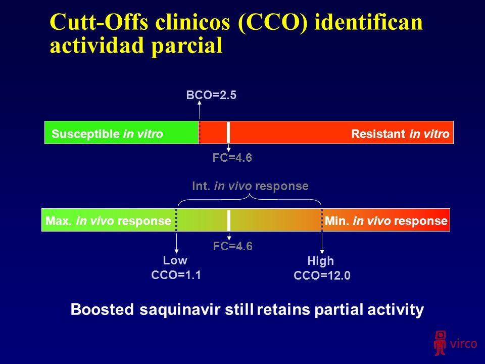 Cutt-Offs clinicos (CCO) identifican actividad parcial