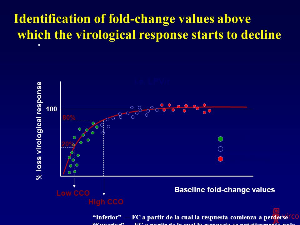 Identification of fold-change values above