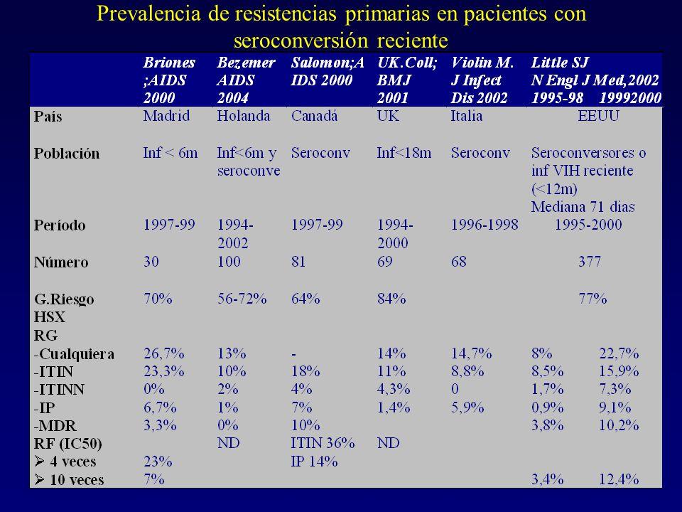 Prevalencia de resistencias primarias en pacientes con seroconversión reciente