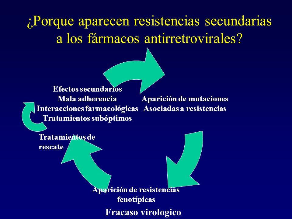 ¿Porque aparecen resistencias secundarias a los fármacos antirretrovirales