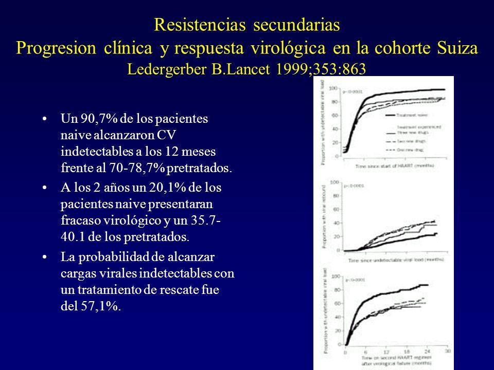 Resistencias secundarias Progresion clínica y respuesta virológica en la cohorte Suiza Ledergerber B.Lancet 1999;353:863
