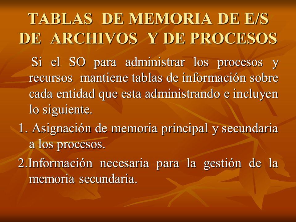 TABLAS DE MEMORIA DE E/S DE ARCHIVOS Y DE PROCESOS