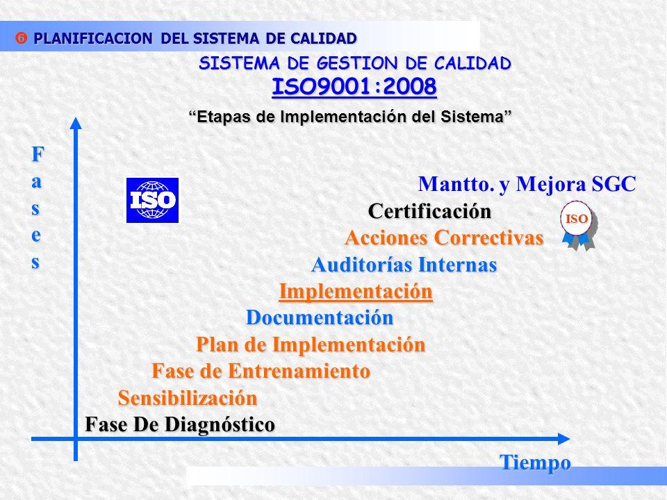 SISTEMA DE GESTION DE CALIDAD Etapas de Implementación del Sistema