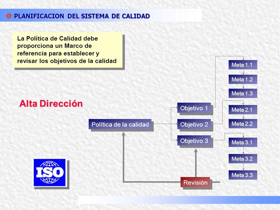 Alta Dirección PLANIFICACION DEL SISTEMA DE CALIDAD