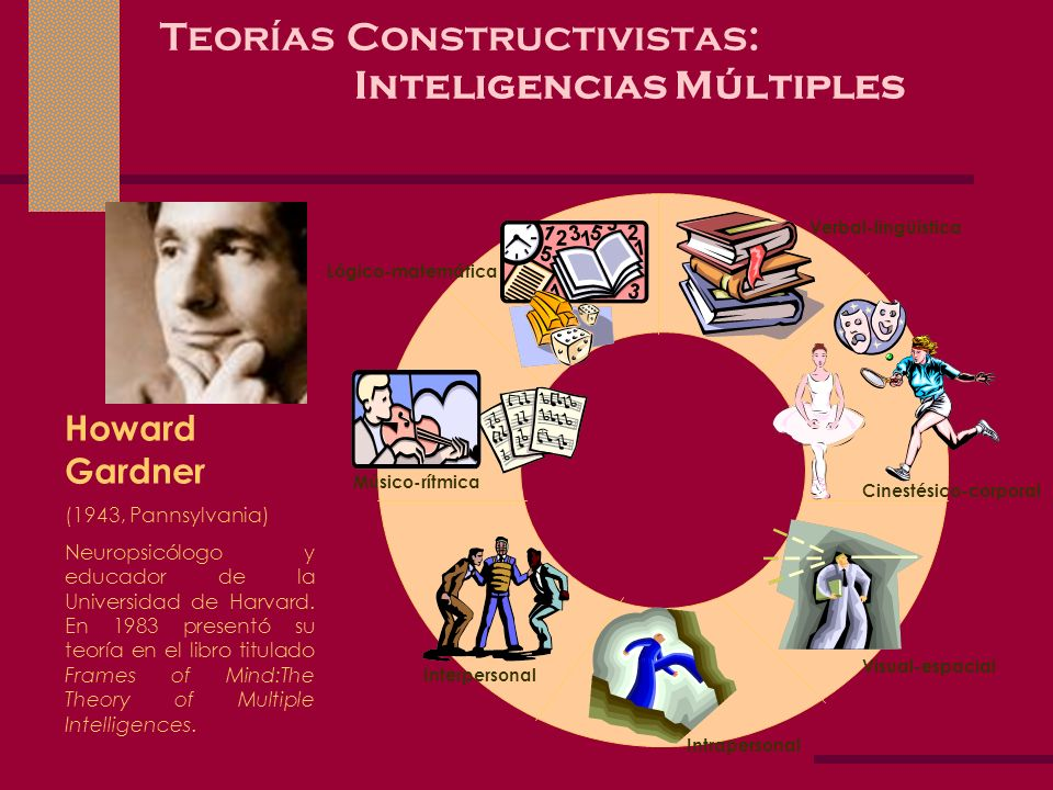 Teorías Constructivistas: Inteligencias Múltiples