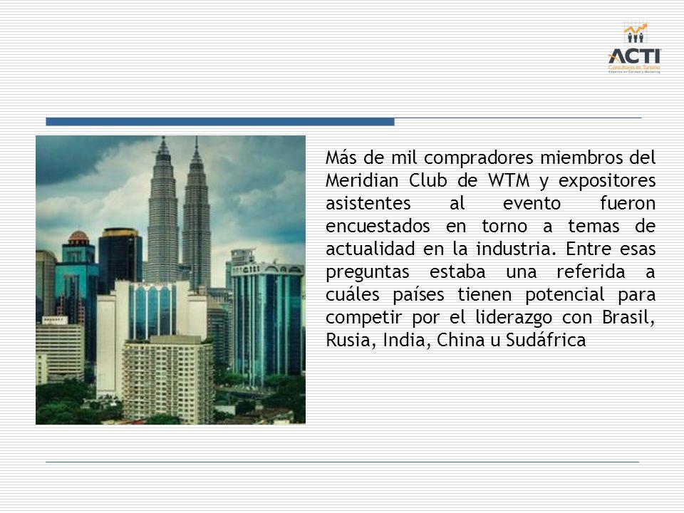 Más de mil compradores miembros del Meridian Club de WTM y expositores asistentes al evento fueron encuestados en torno a temas de actualidad en la industria.