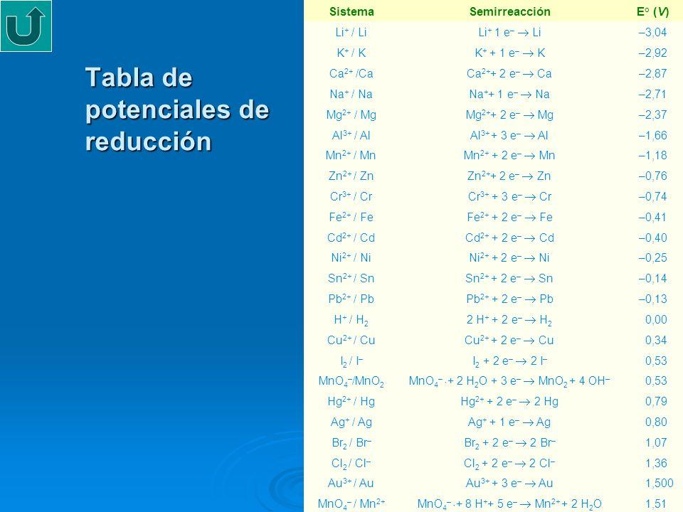 Tabla de potenciales de reducción