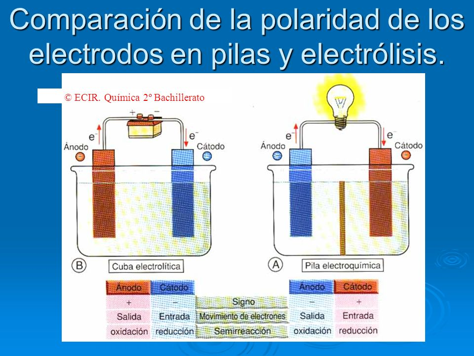 Comparación de la polaridad de los electrodos en pilas y electrólisis.